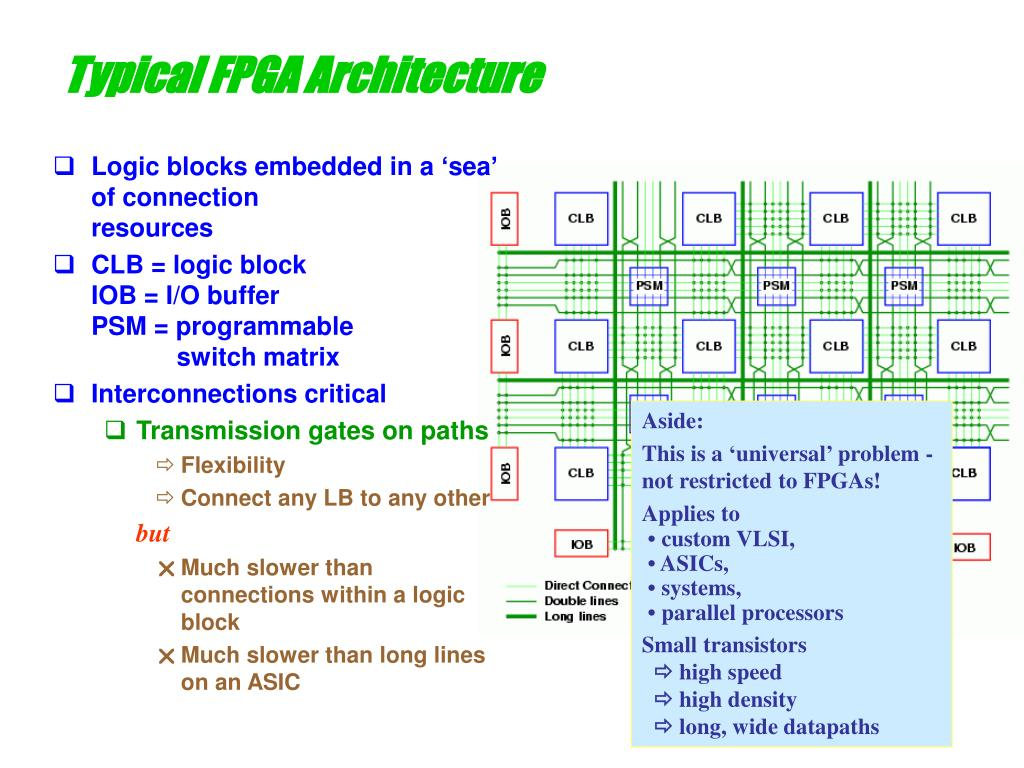 Typical FPGA Architecture