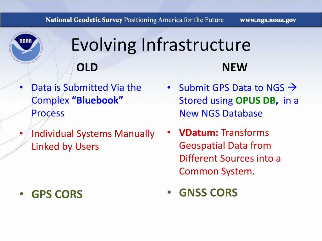 Evolving Infrastructure