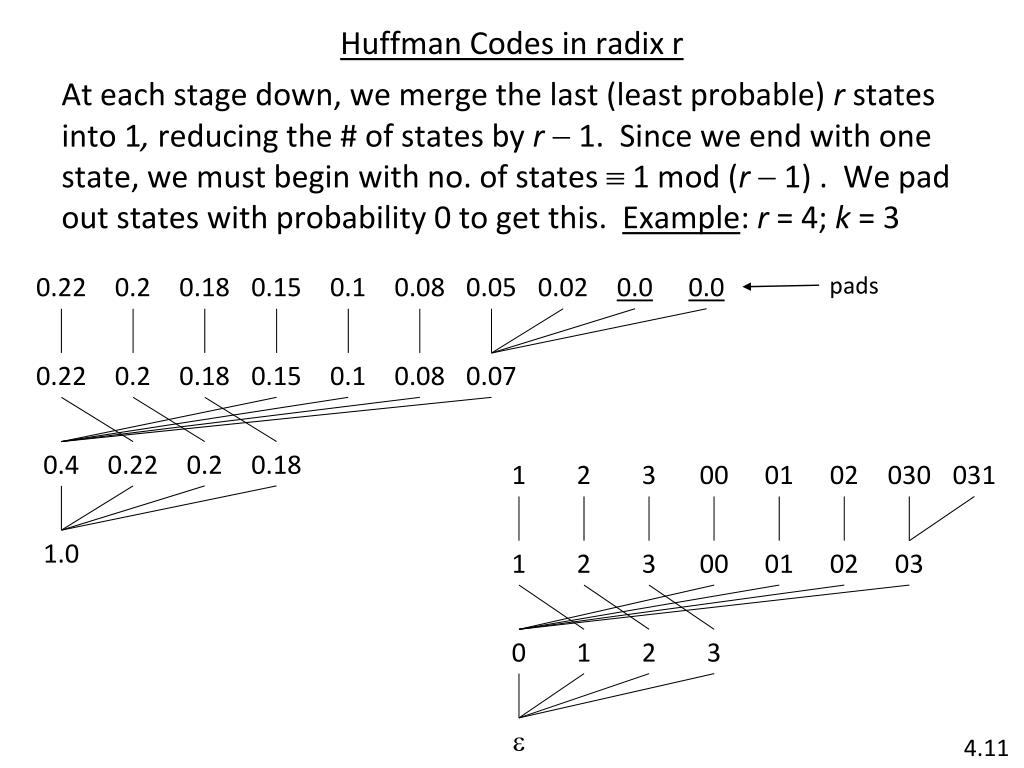 Huffman Codes in radix r