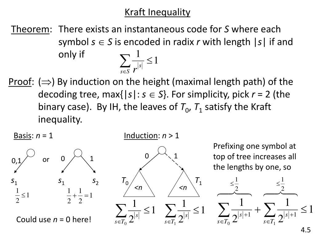 Kraft Inequality