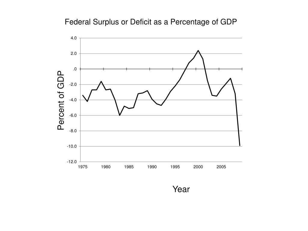 Federal Surplus or Deficit as a Percentage of GDP