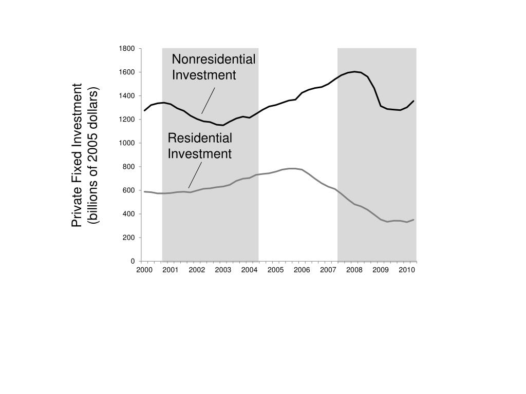 Nonresidential Investment