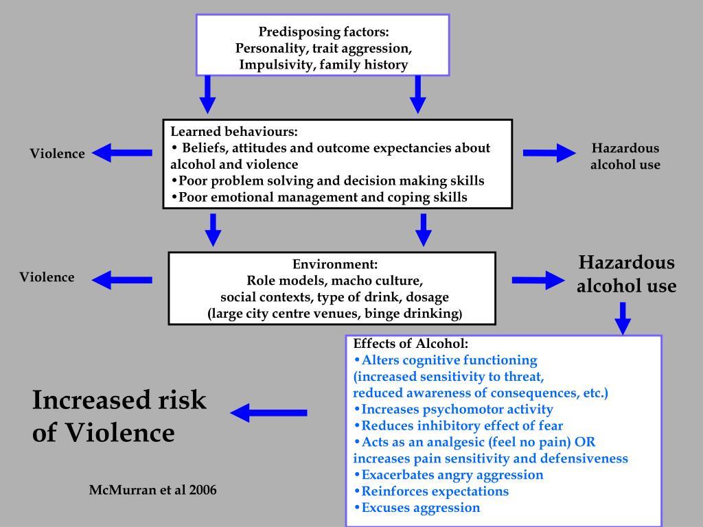 Predisposing factors: