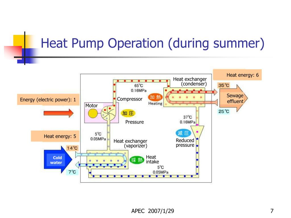Heat Pump Operation (during summer)