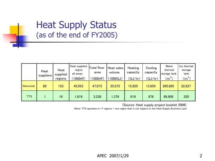 Heat supply status as of the end of fy2005