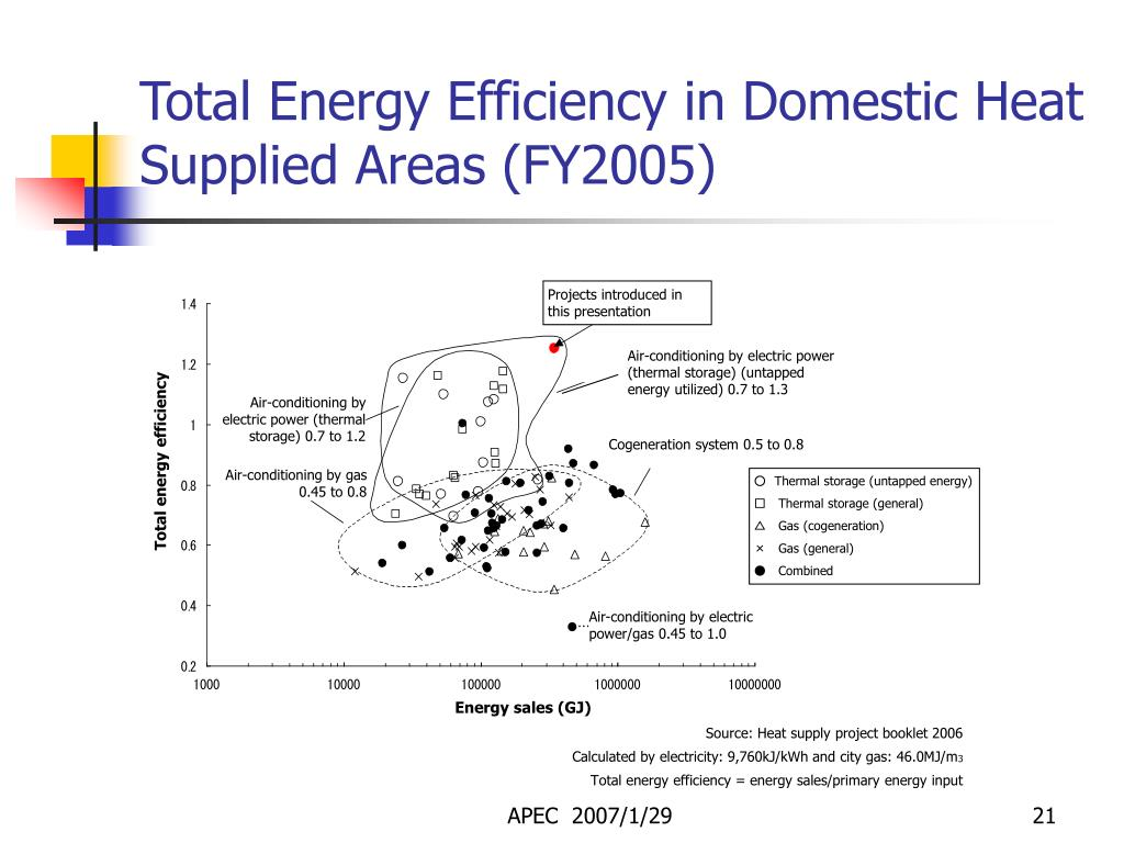 Total Energy Efficiency in Domestic Heat Supplied Areas (FY2005)