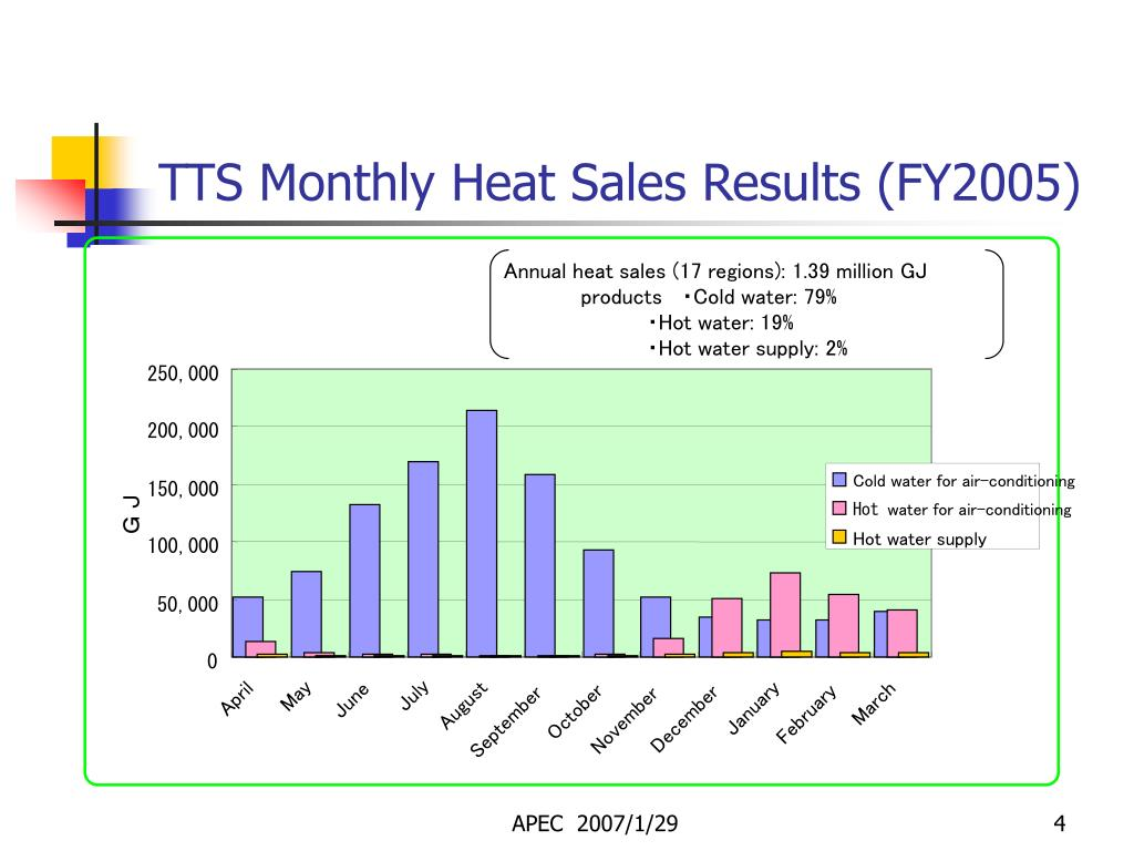 Annual heat sales (17 regions): 1.39 million GJ