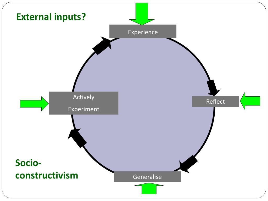 External inputs?