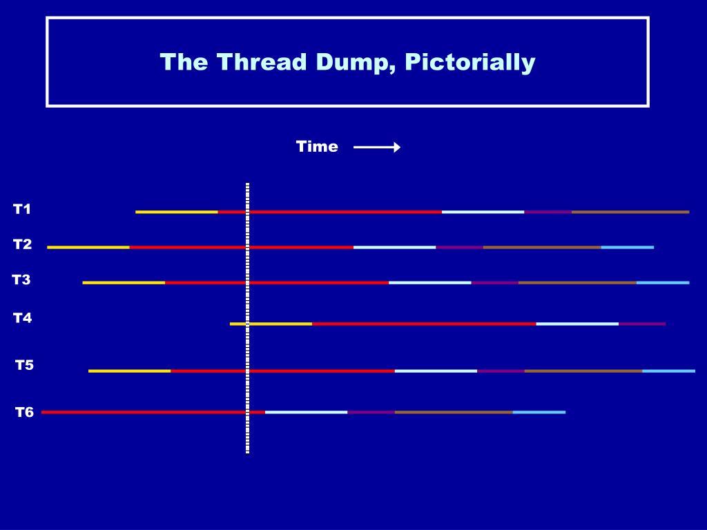 The Thread Dump, Pictorially