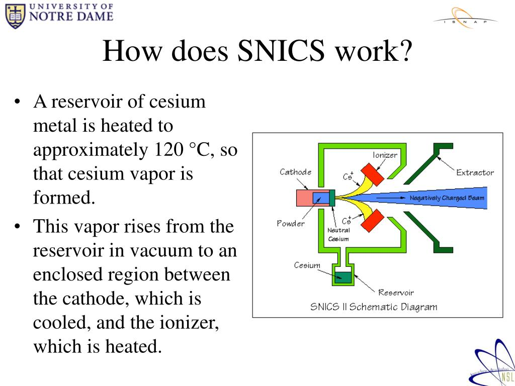 How does SNICS work?