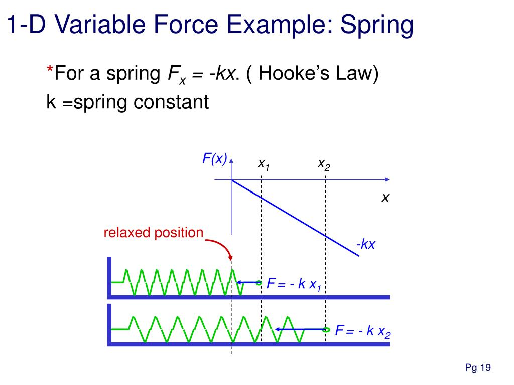 1-D Variable Force Example: Spring