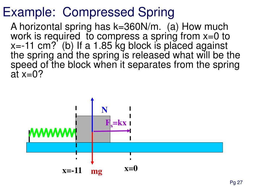 A horizontal spring has k=360N/m.  (a) How much work is required  to compress a spring from x=0 to x=-11 cm?  (b) If a 1.85 kg block is placed against the spring and the spring is released what will be the speed of the block when it separates from the spring at x=0?