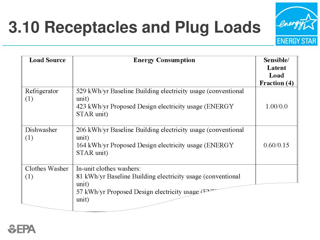 3.10 Receptacles and Plug Loads