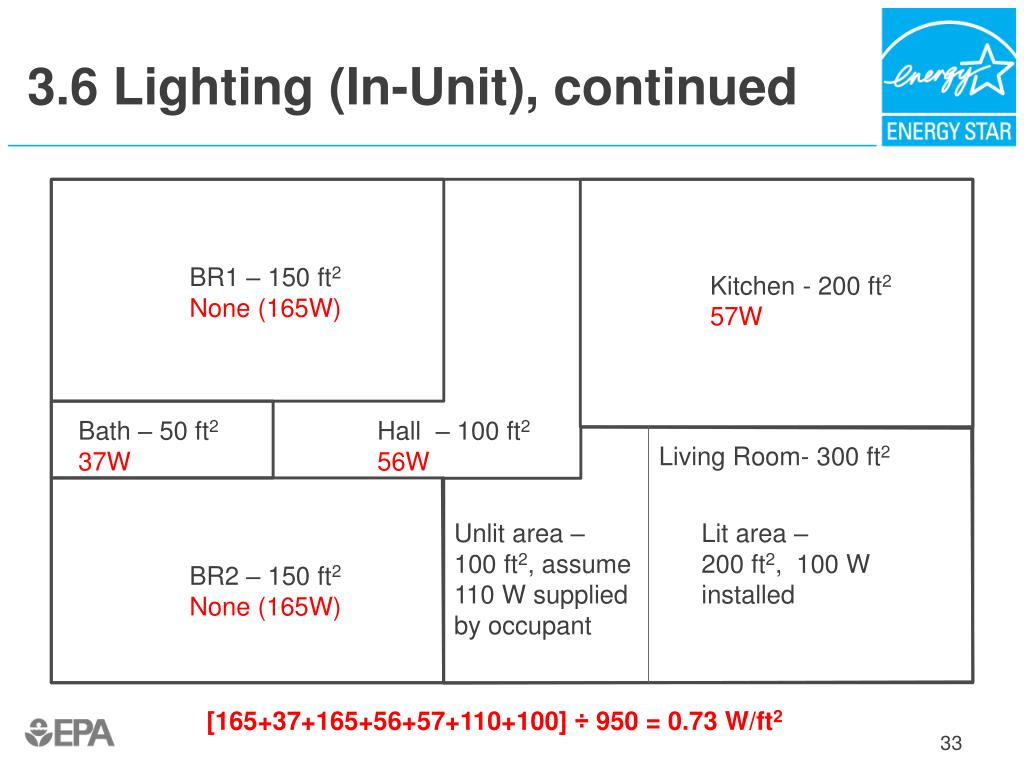 3.6 Lighting (In-Unit), continued