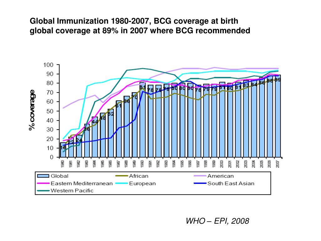 Global Immunization 1980-2007, BCG coverage at birth
