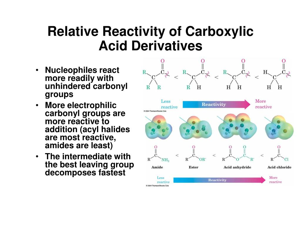 Relative Reactivity of Carboxylic Acid Derivatives
