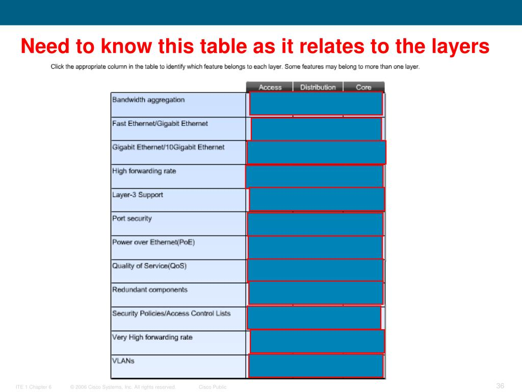 Need to know this table as it relates to the layers