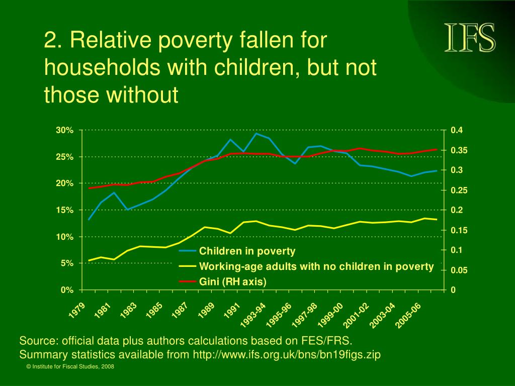 2. Relative poverty fallen for households with children, but not those without