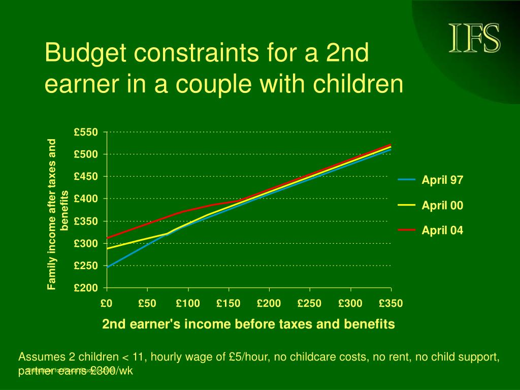 Budget constraints for a 2nd earner in a couple with children