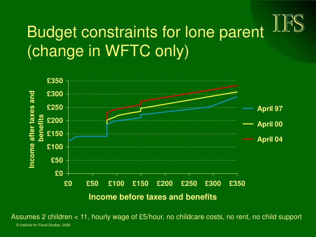 Budget constraints for lone parent (change in WFTC only)