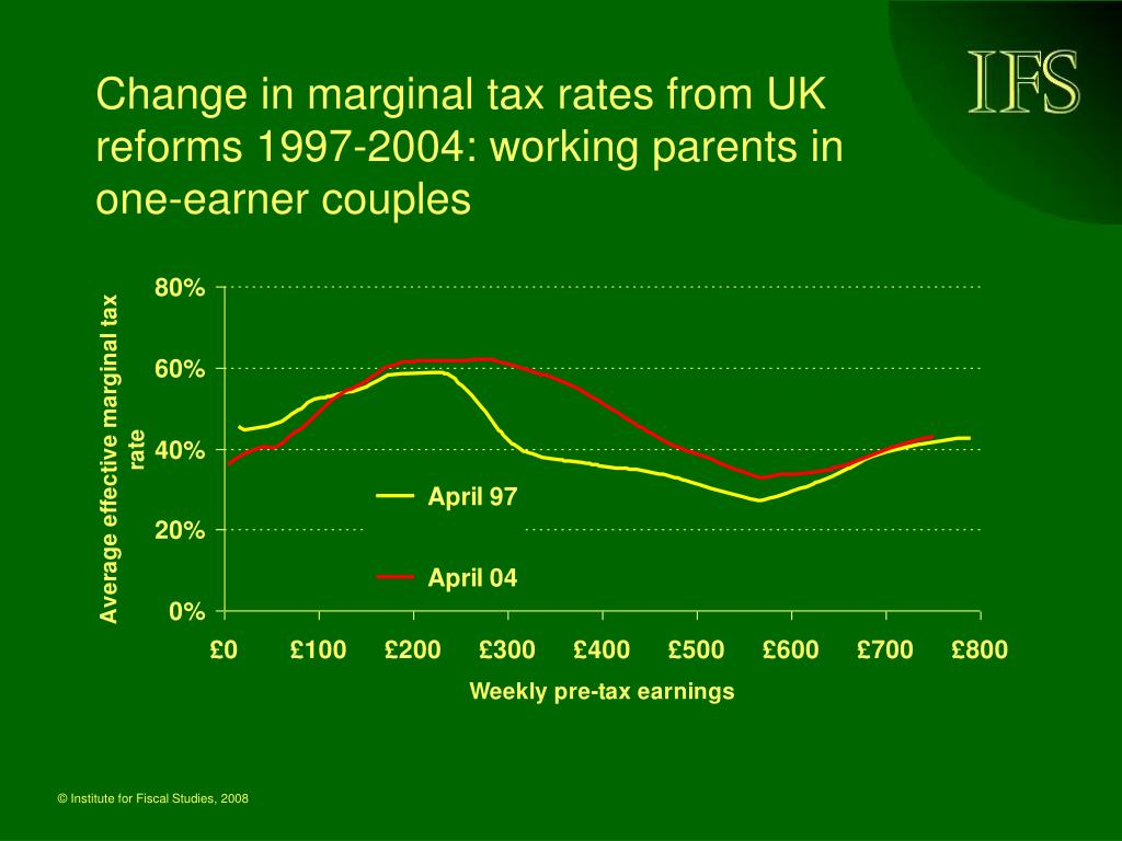 Change in marginal tax rates from UK reforms 1997-2004: working parents in one-earner couples