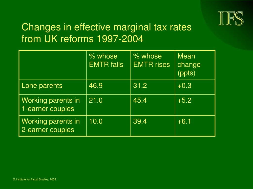 Changes in effective marginal tax rates from UK reforms 1997-2004