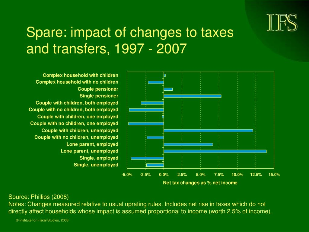 Spare: impact of changes to taxes and transfers, 1997 - 2007