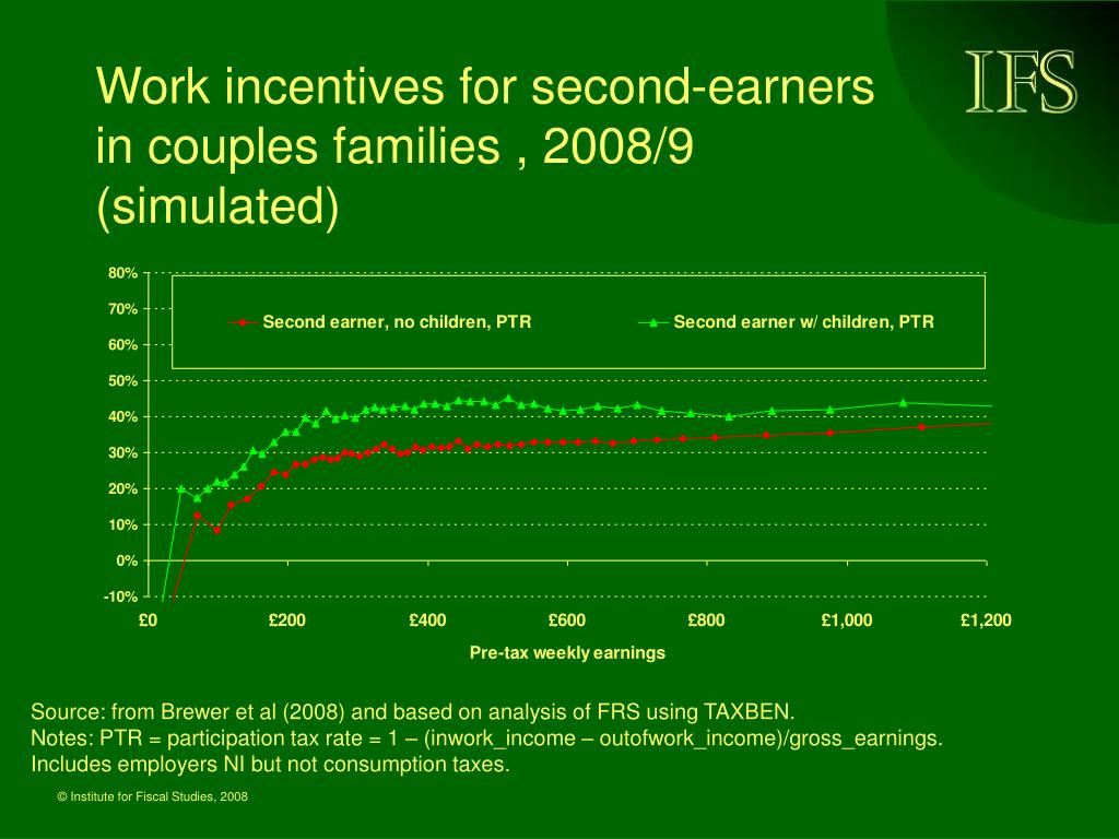 Work incentives for second-earners in couples families , 2008/9 (simulated)