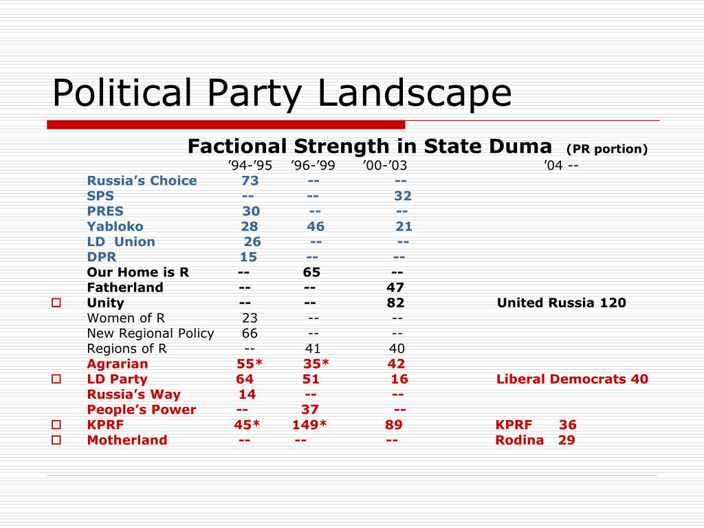Political Party Landscape