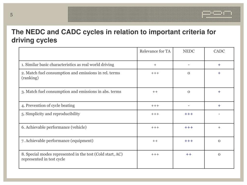 The NEDC and CADC cycles in relation to important criteria for driving cycles