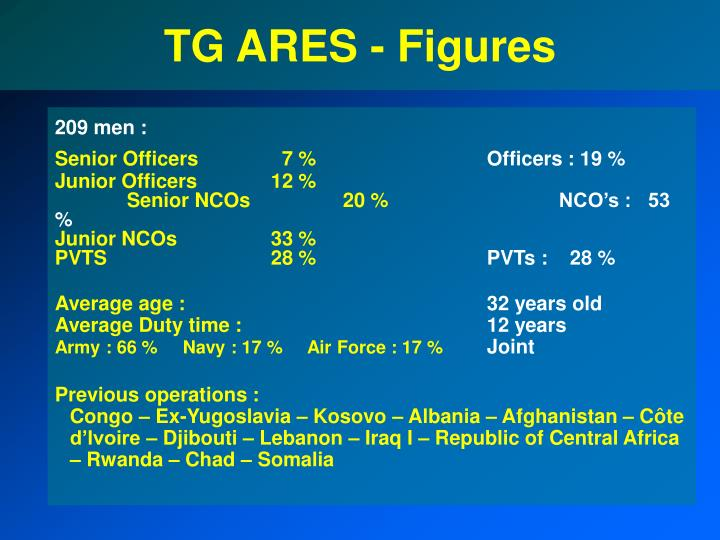 Tg ares figures