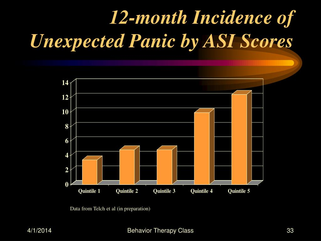 12-month Incidence of Unexpected Panic by ASI Scores