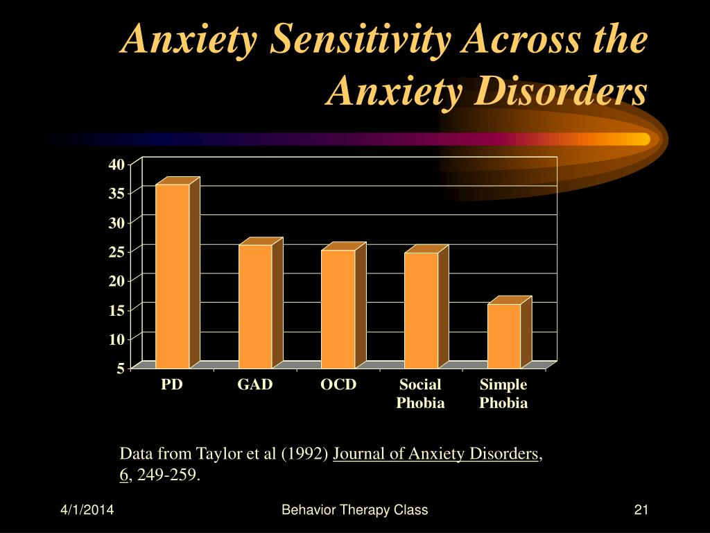 Anxiety Sensitivity Across the Anxiety Disorders