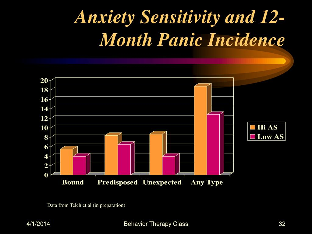 Anxiety Sensitivity and 12-Month Panic Incidence