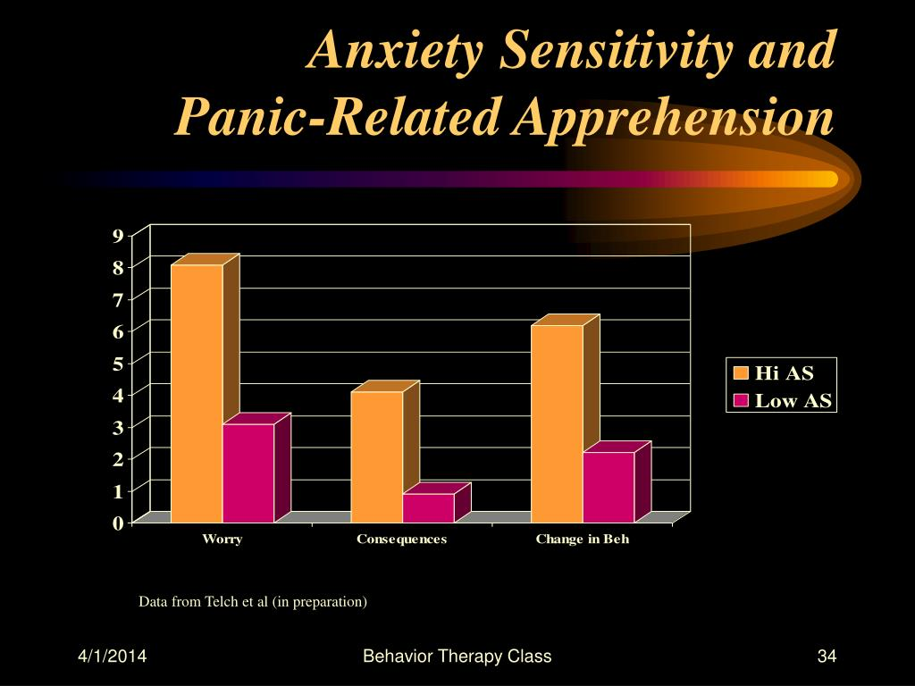 Anxiety Sensitivity and