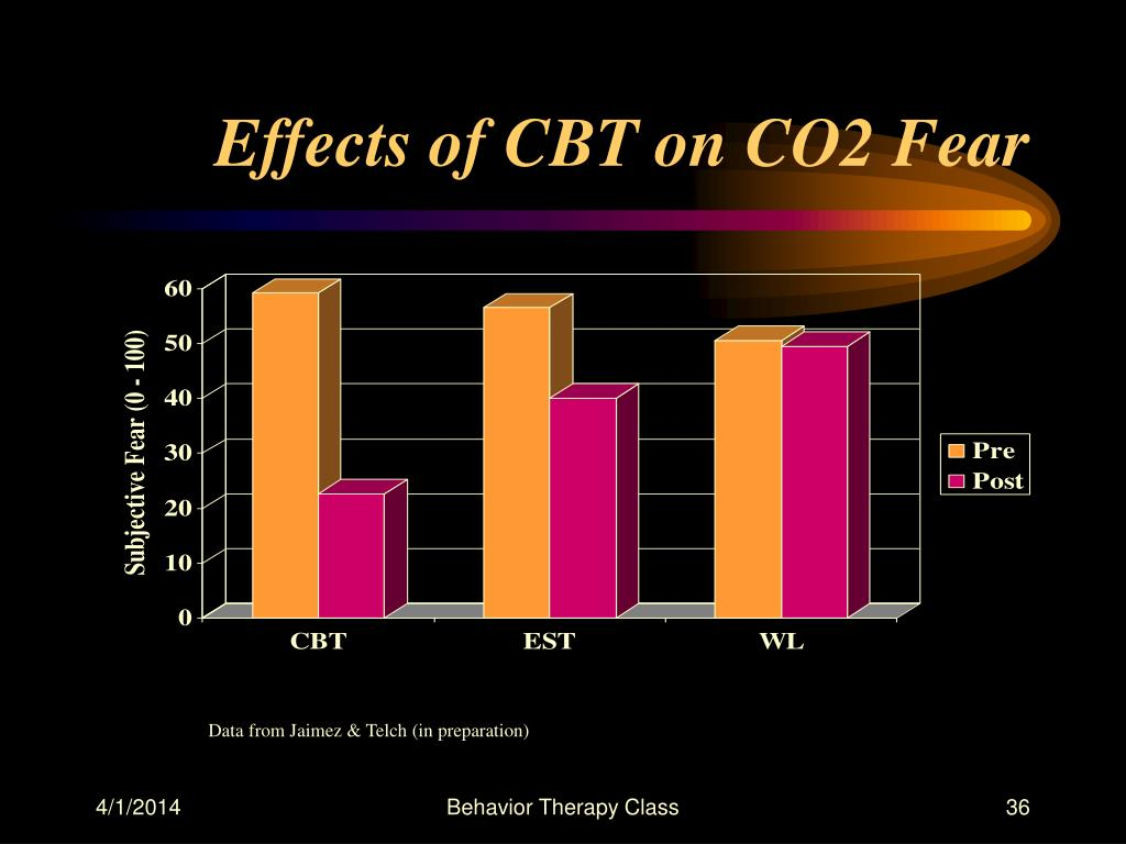 Effects of CBT on CO2 Fear