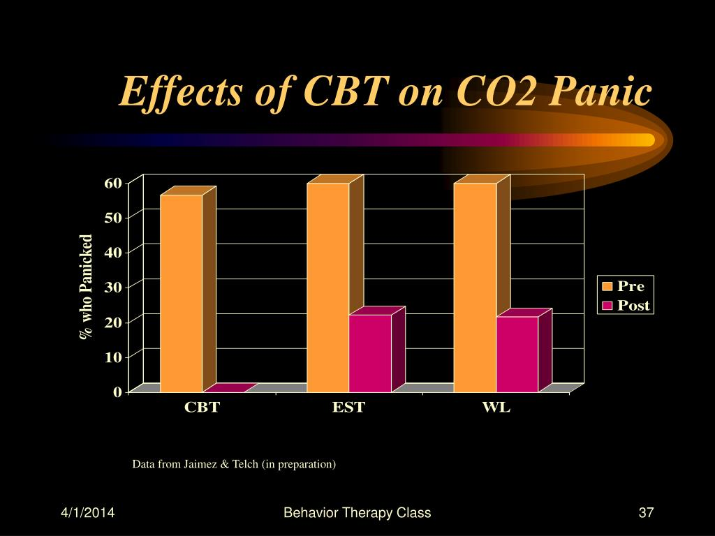 Effects of CBT on CO2 Panic