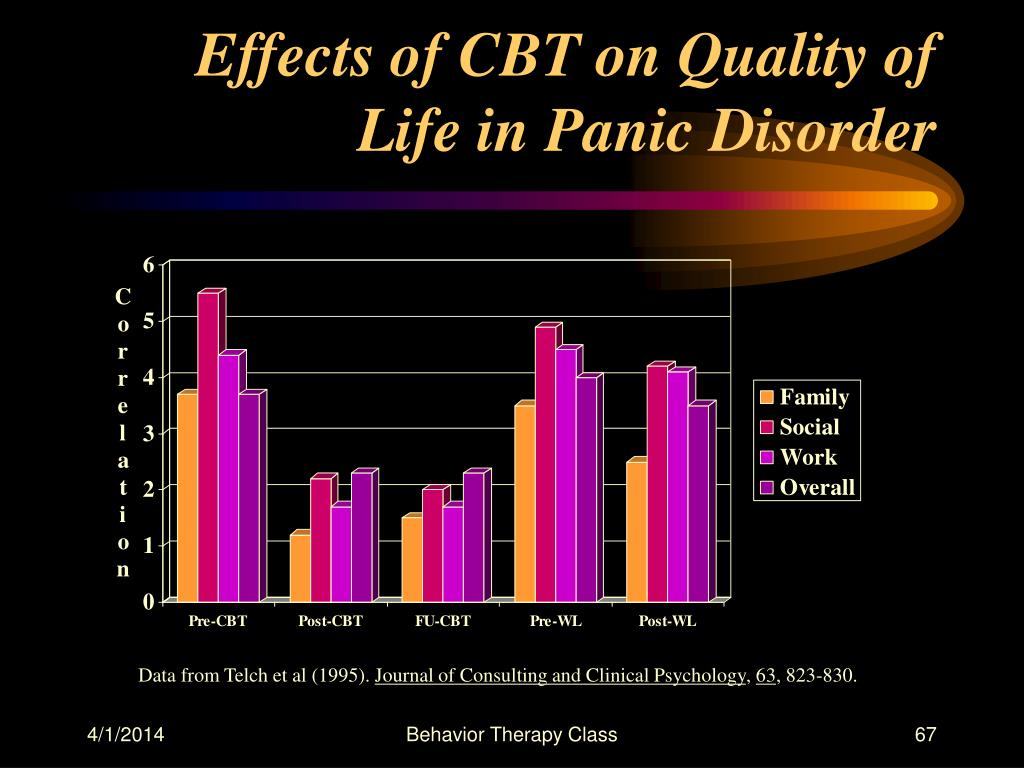 Effects of CBT on Quality of Life in Panic Disorder