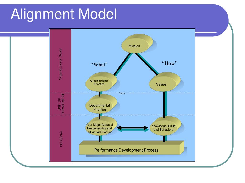 Alignment Model