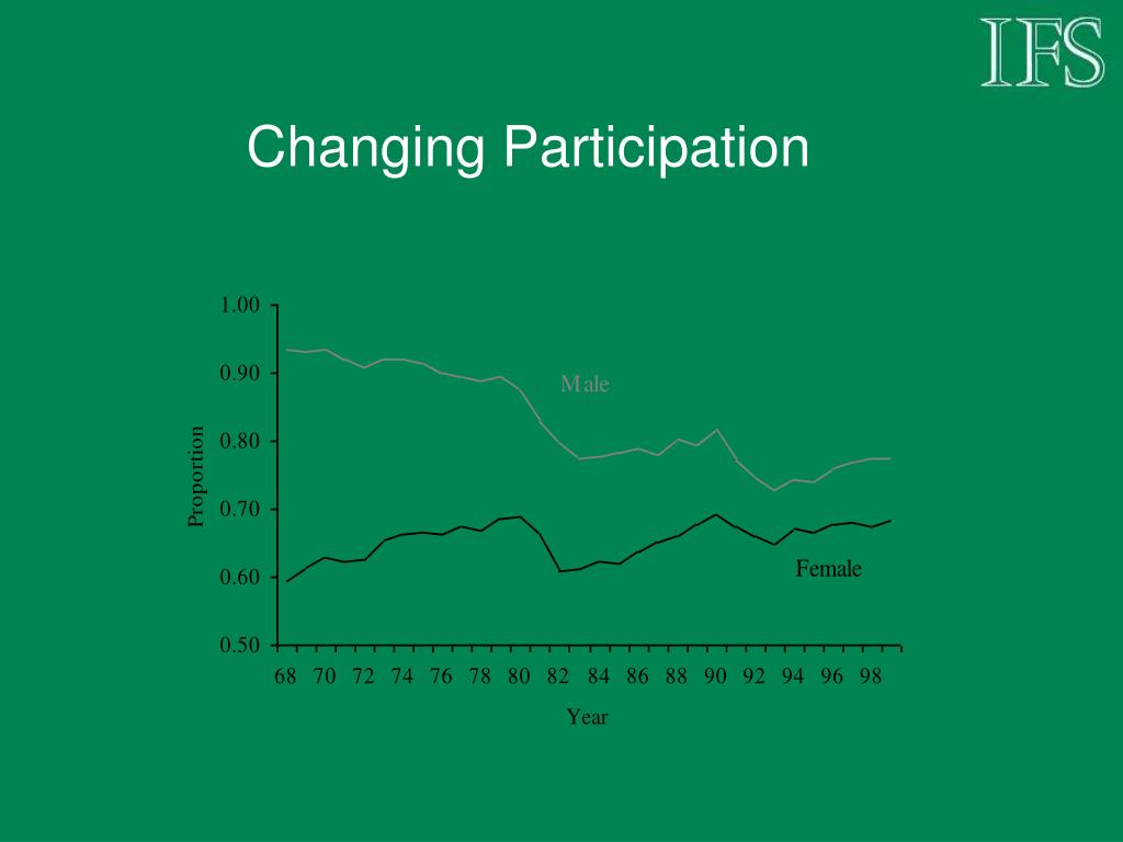 Changing Participation
