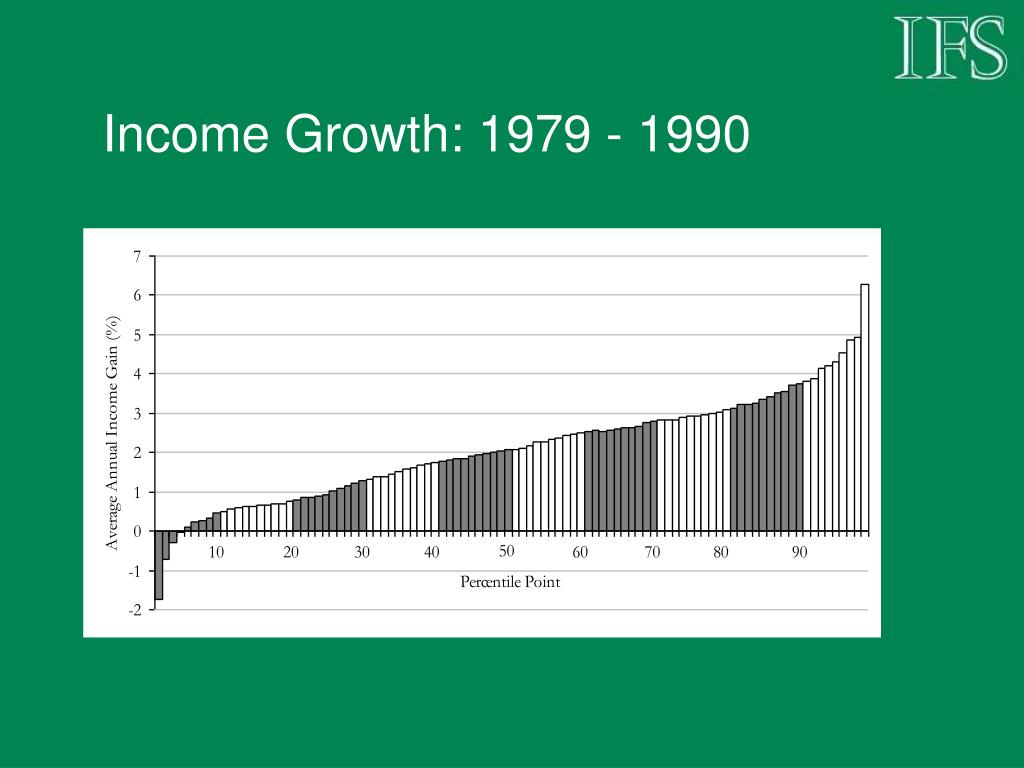 Income Growth: 1979 - 1990