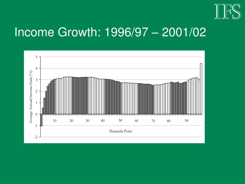 Income Growth: 1996/97 – 2001/02