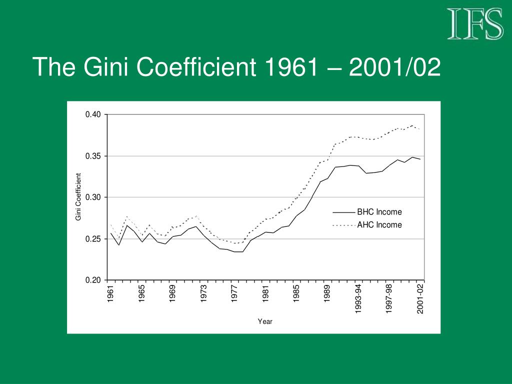 The Gini Coefficient 1961 – 2001/02