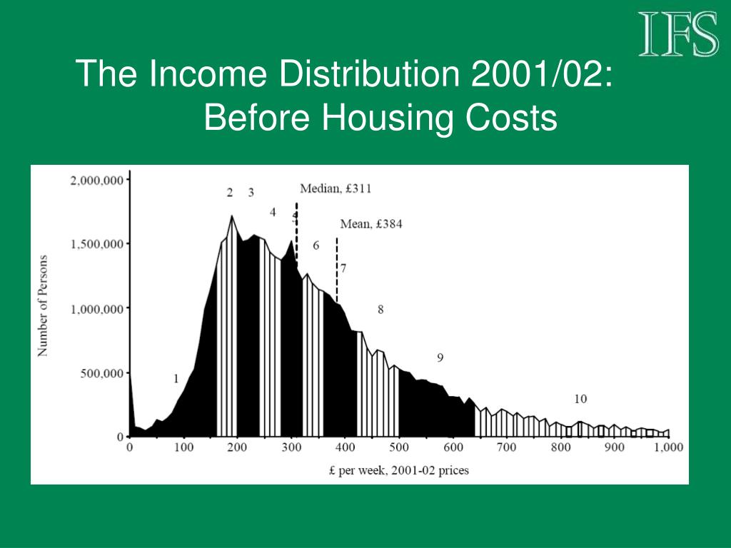 The Income Distribution 2001/02: