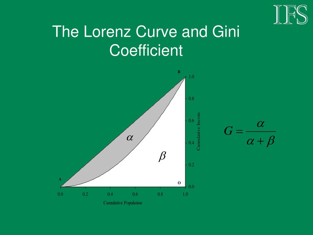 The Lorenz Curve and Gini Coefficient