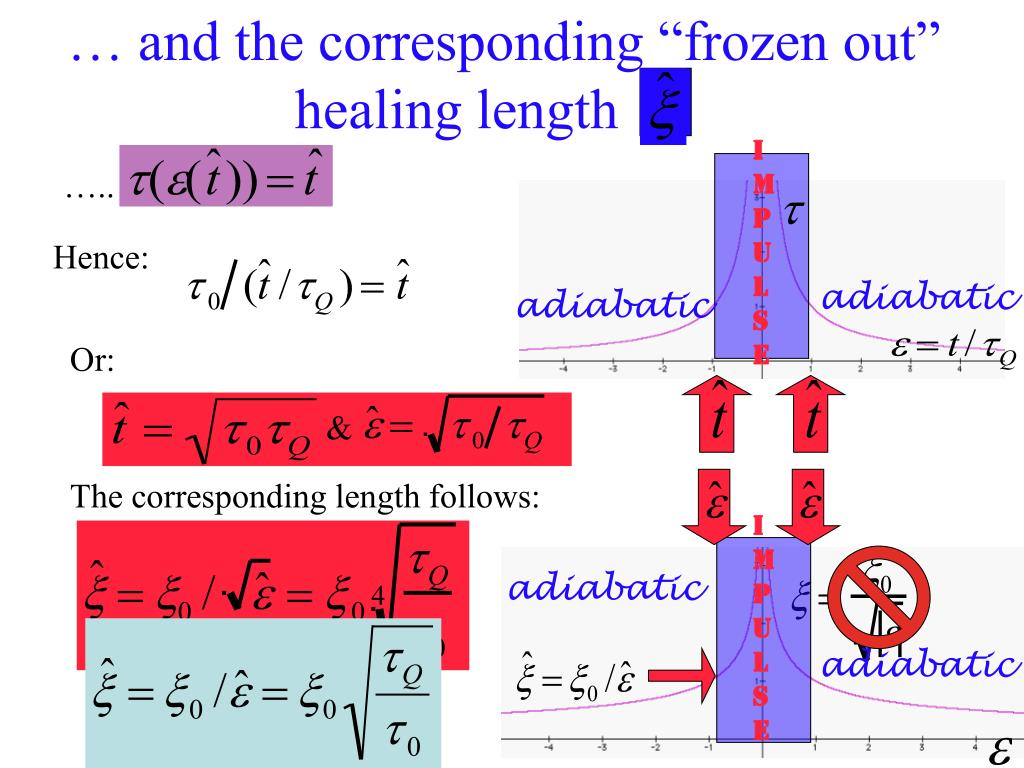 """… and the corresponding """"frozen out"""""""