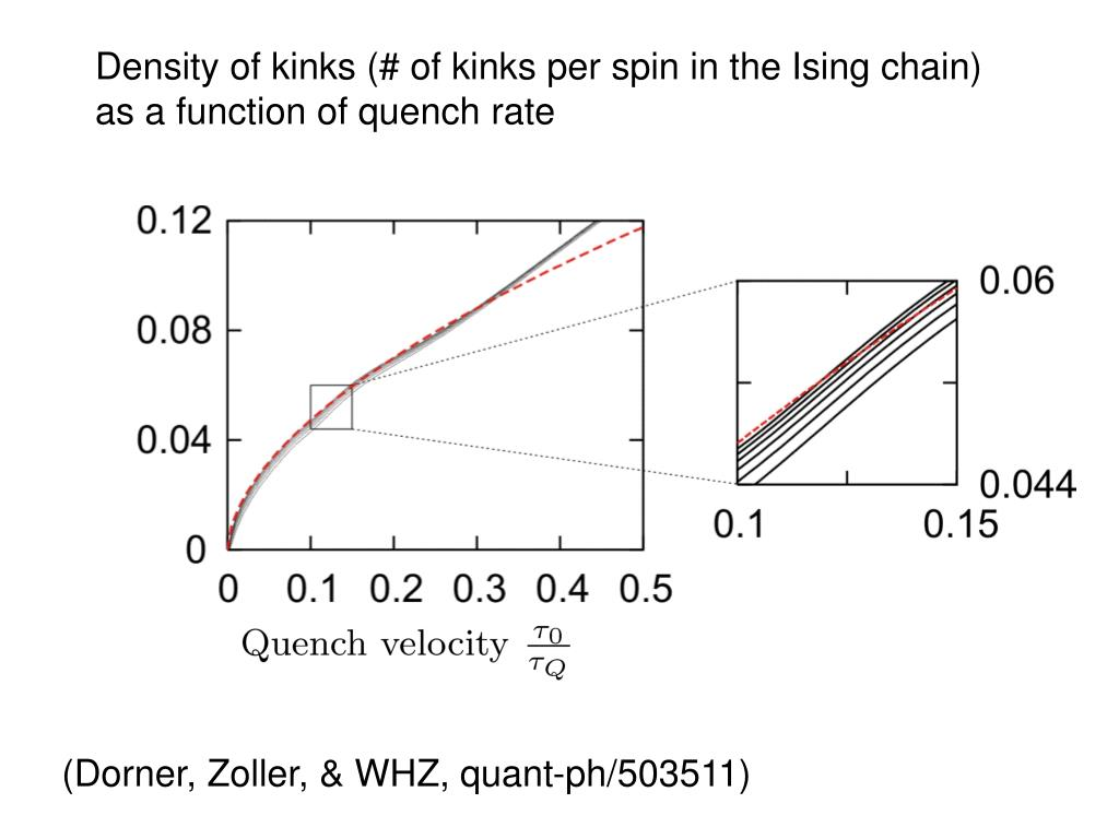 Density of kinks (# of kinks per spin in the Ising chain)             as a function of quench rate