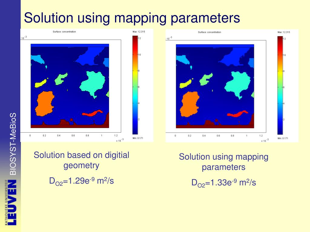 Solution using mapping parameters