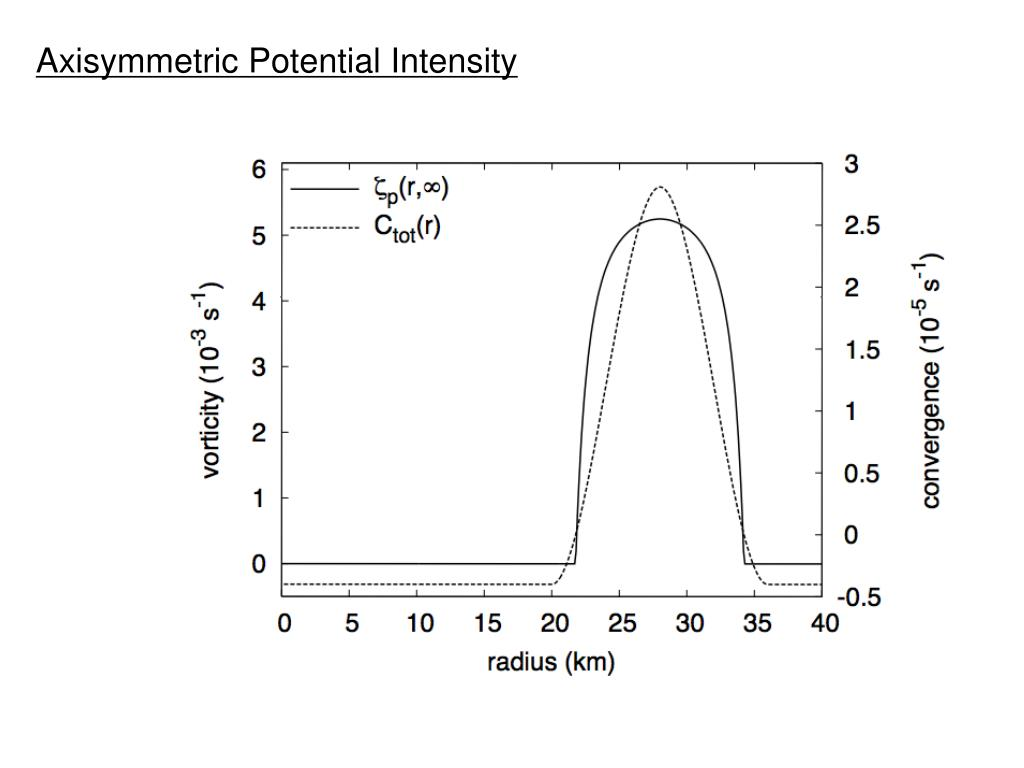 Axisymmetric Potential Intensity