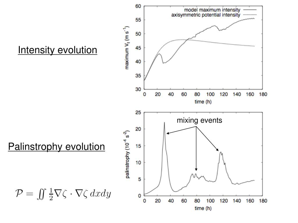 Intensity evolution